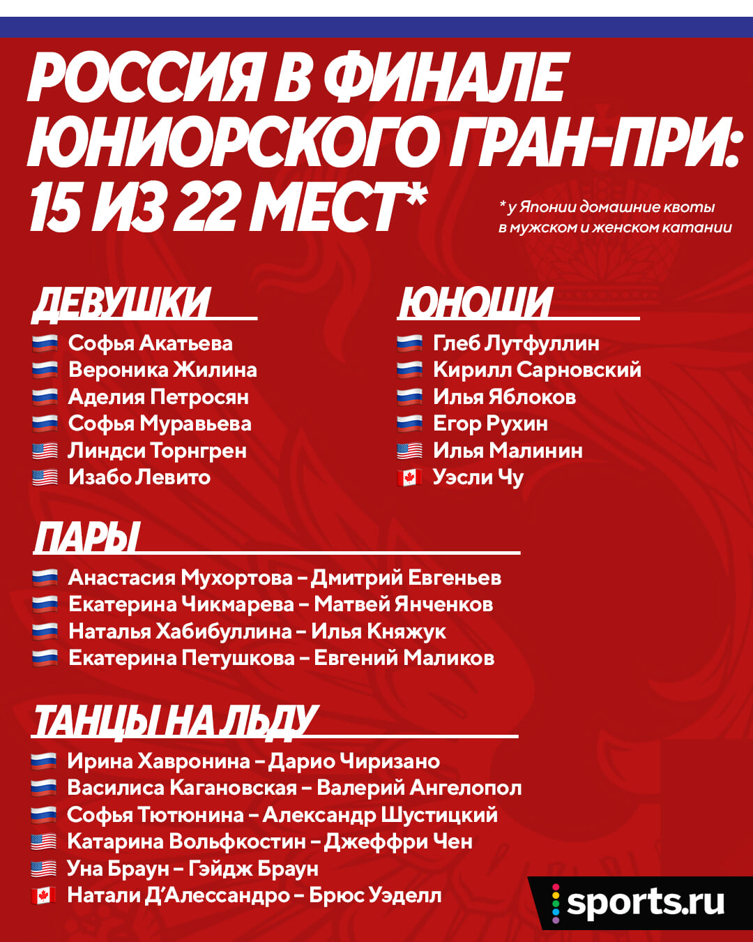 Фигурное поколение, в котором у России нет конкурентов: 15 участников в финале Гран-при (две трети!) – а Плющенко раскрылся и обходит Тутберидзе