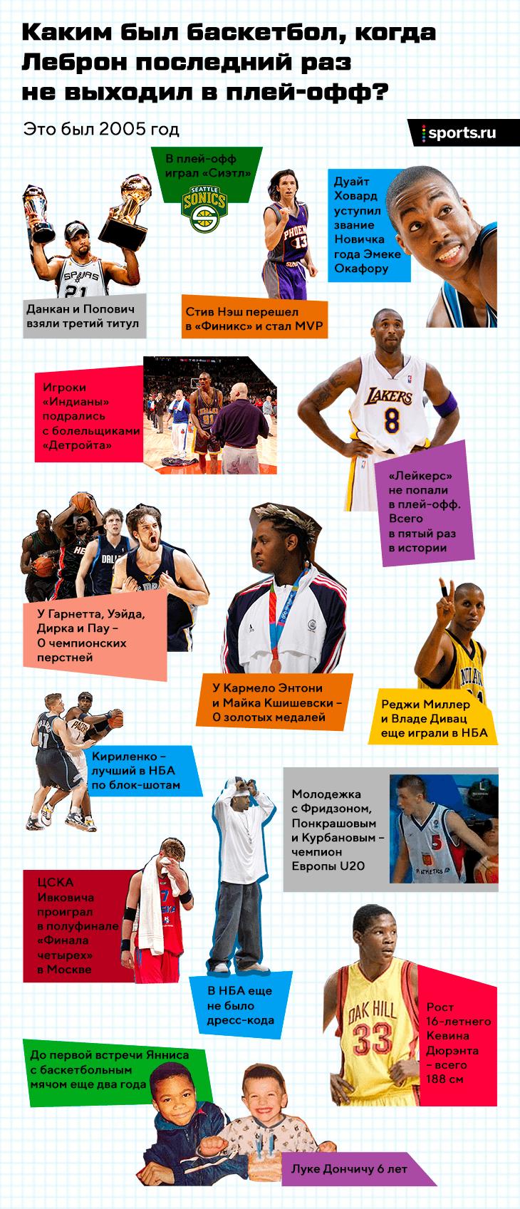 Каким был баскетбол, когда Леброн не выходил в плей-офф