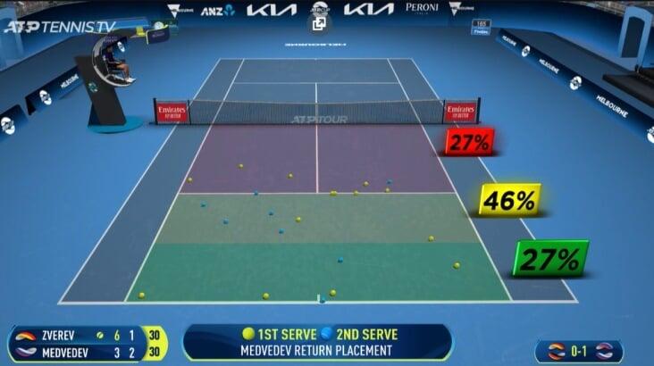 Россия нервно вышла в финал ATP Cup. Медведев с трудом дожал Зверева, который сет еле ходил