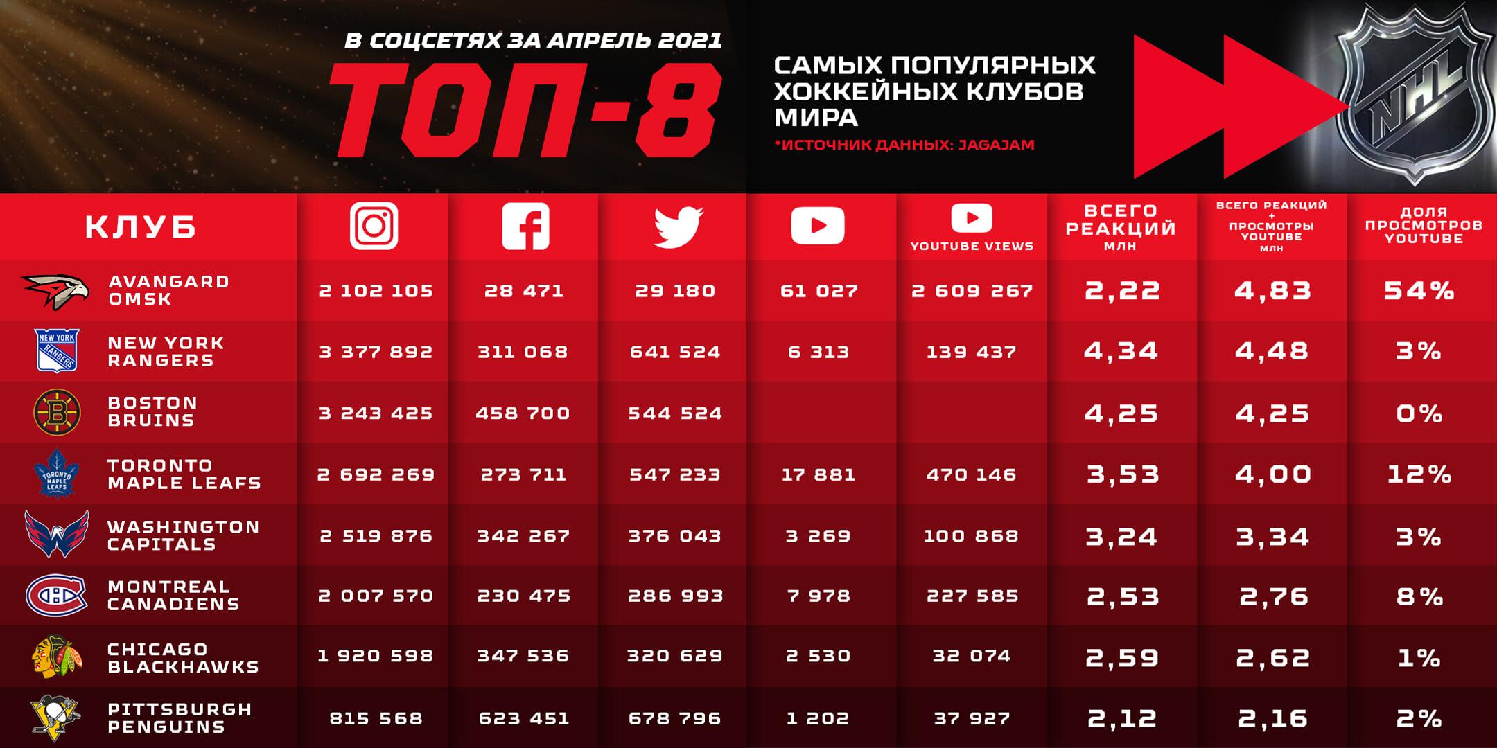 «Авангард» в соцсетях обогнал НХЛ, весь русский футбол и даже «Ювентус» с  «Аяксом». Это вообще реально?