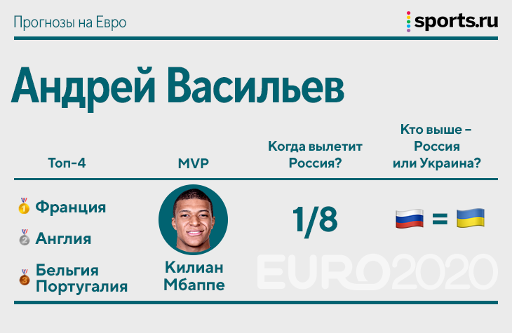 Франция – чемпион, Мбаппе – лучший, Россия и Украина вылетят в 1/8. Sports.ru прогнозирует Евро-2020