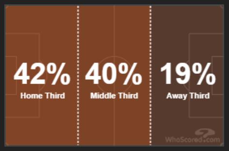 «ПСЖ» пока не стал цельной командой, но уже обыграл «Ман Сити» и очень опасен. Верратти с Гуйе сыграли даже круче атакующего трио