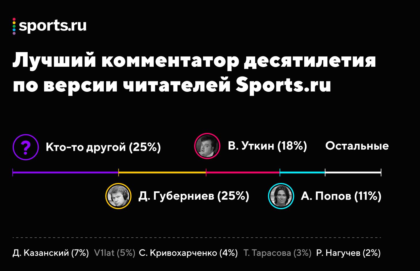 Кто лучший комментатор десятилетия по версии читателей Sports.ru?
