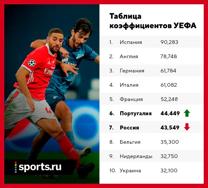 Португалия обогнала Россию в рейтинге УЕФА. Привет, две команды в Лиге чемпионов