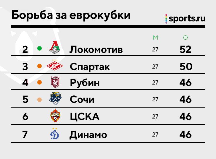 Рубка за еврокубки в РПЛ: «Локо» и «Спартак» чуть оторвались в гонке за ЛЧ, зато закрутилось ниже –у 4 команд равные очки