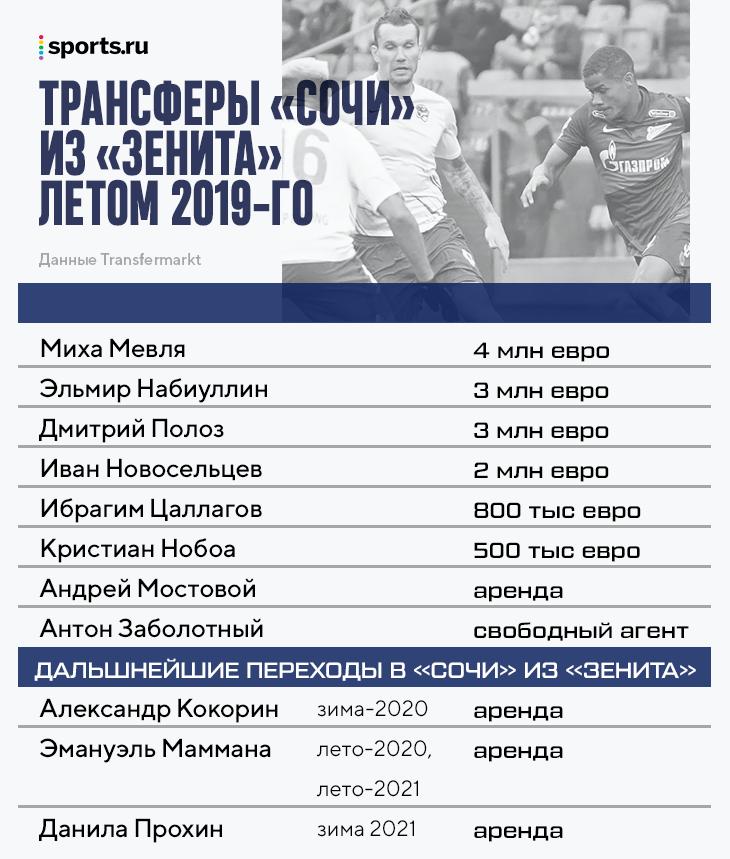 У «Сочи» все меньше связи с «Зенитом»: в это окно только аренда Мамманы, после прямых переходов осталось 4 игрока