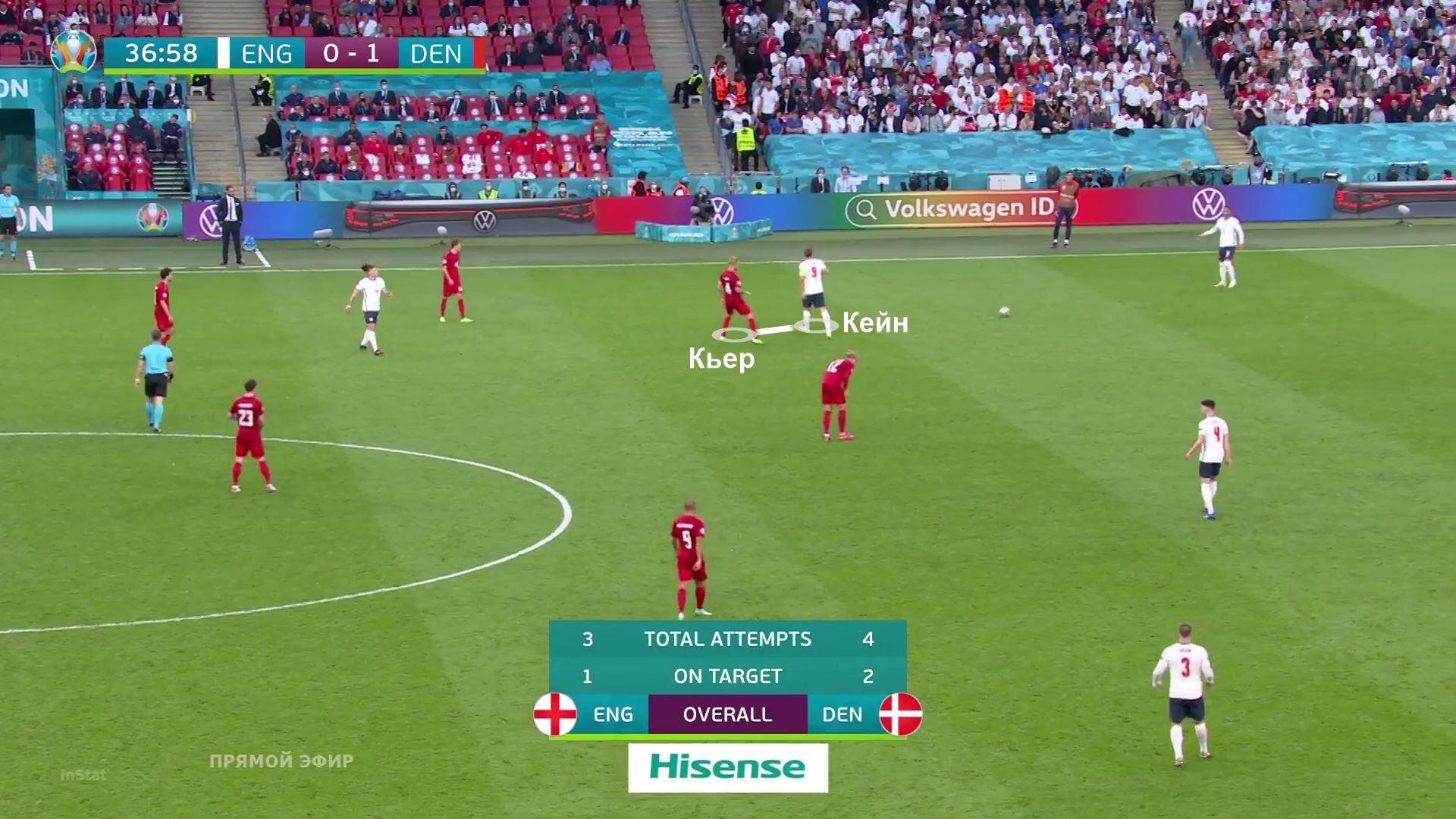 Харри Кейн блестяще сыграл ложную девятку против Дании. Его действия в первом голе – эталон