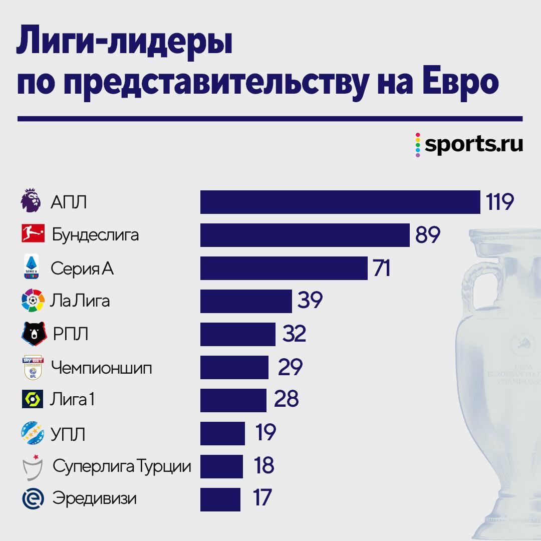 Чьих игроков больше на Евро? В лидерах «Челси» и «Сити», РПЛ – в топ-5 по лигам