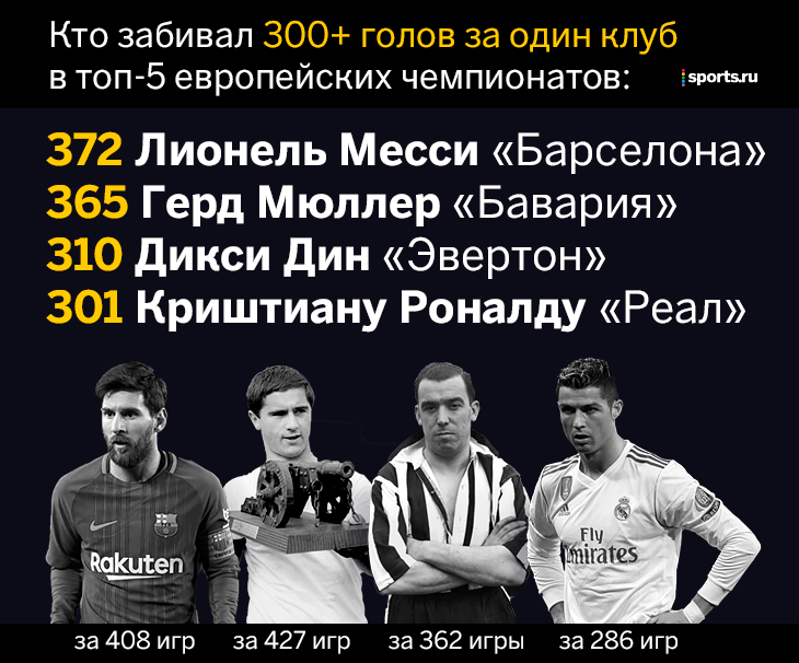 Сколько криштиану роналду забил голов в ла лиге [PUNIQRANDLINE-(au-dating-names.txt) 54