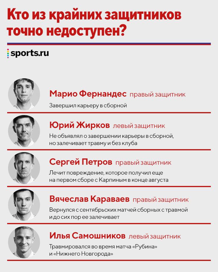 Катастрофа с крайними защитниками в сборной России: много травм, вызваны лишь два профильных игрока