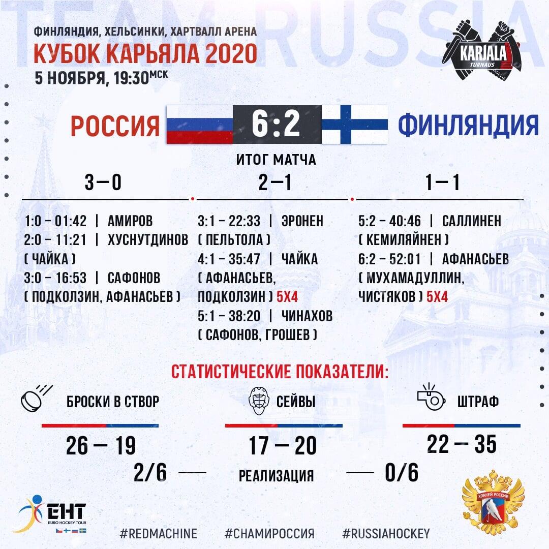 Российская молодежка вынесла взрослую сборную Финляндии – 6:2