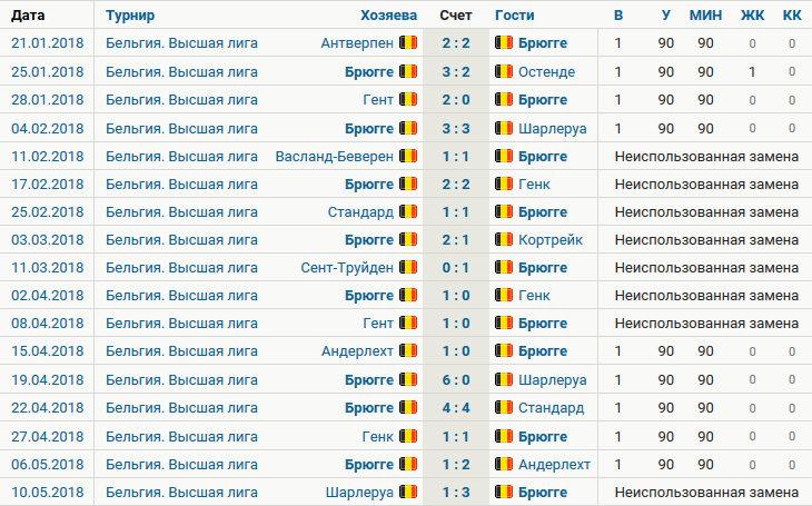 Кажется, Габулов попадет на чемпионат мира. Совсем как Черчесов 16 лет назад