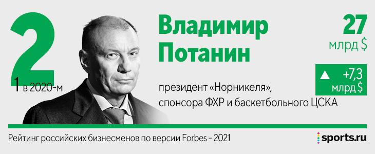 Федун за год разбогател на 4,8 млрд, Абрамович на 3,2, Потанин – на 7,3: рейтинг миллиардеров российского спорта