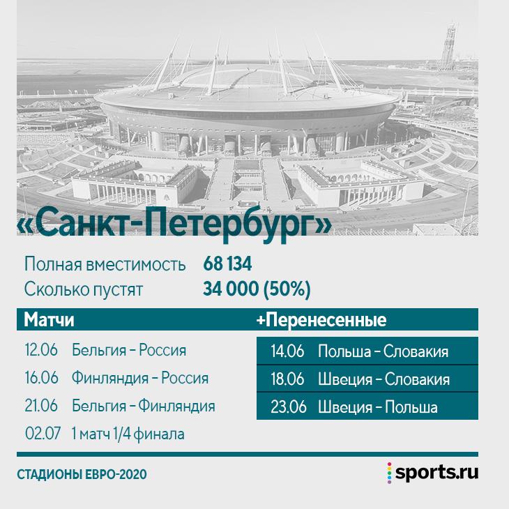 Теперь окончательно: Евро-2020 пройдет в 11 городах (а не 12), в Лондоне – 8 матчей, в Петербурге – 7, на всех аренах будут зрители