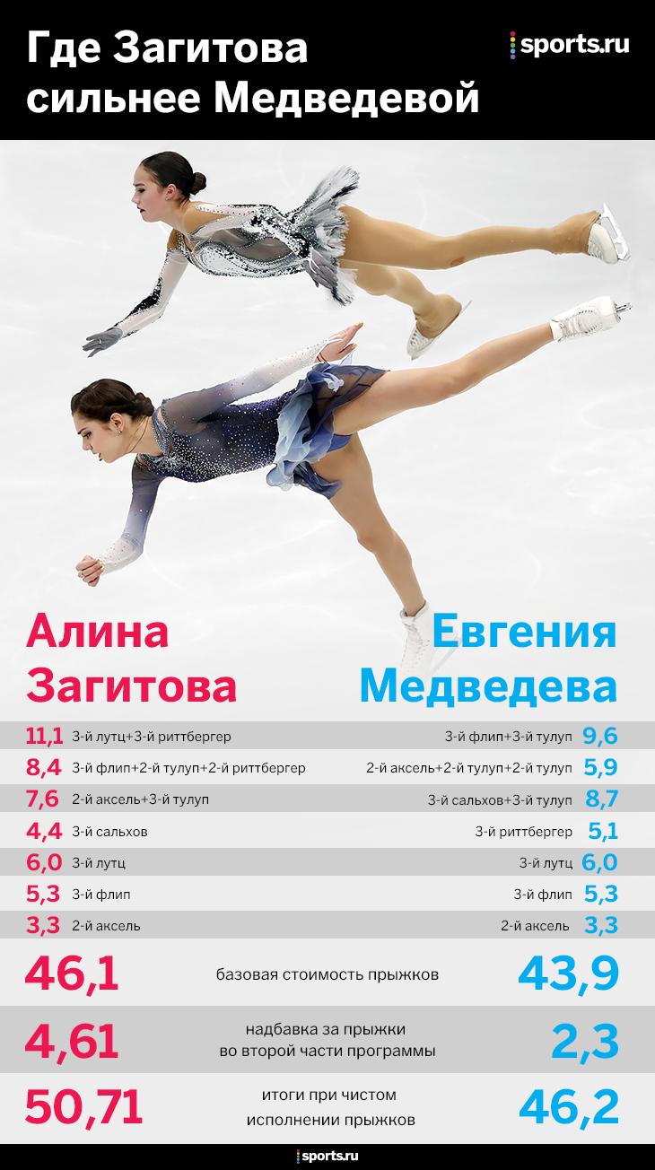 Главная олимпийская драма: Медведева проиграла, и это справедливо