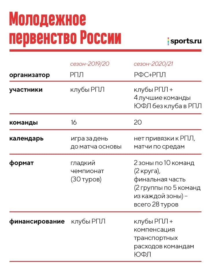 РФС перезапускает молодежный футбол. Сейчас все объясним