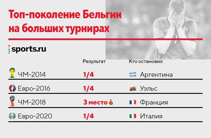 Бельгия страдает: мощнейшее поколение снова без титула. 4 больших турнира – 3 вылета в четвертьфинале
