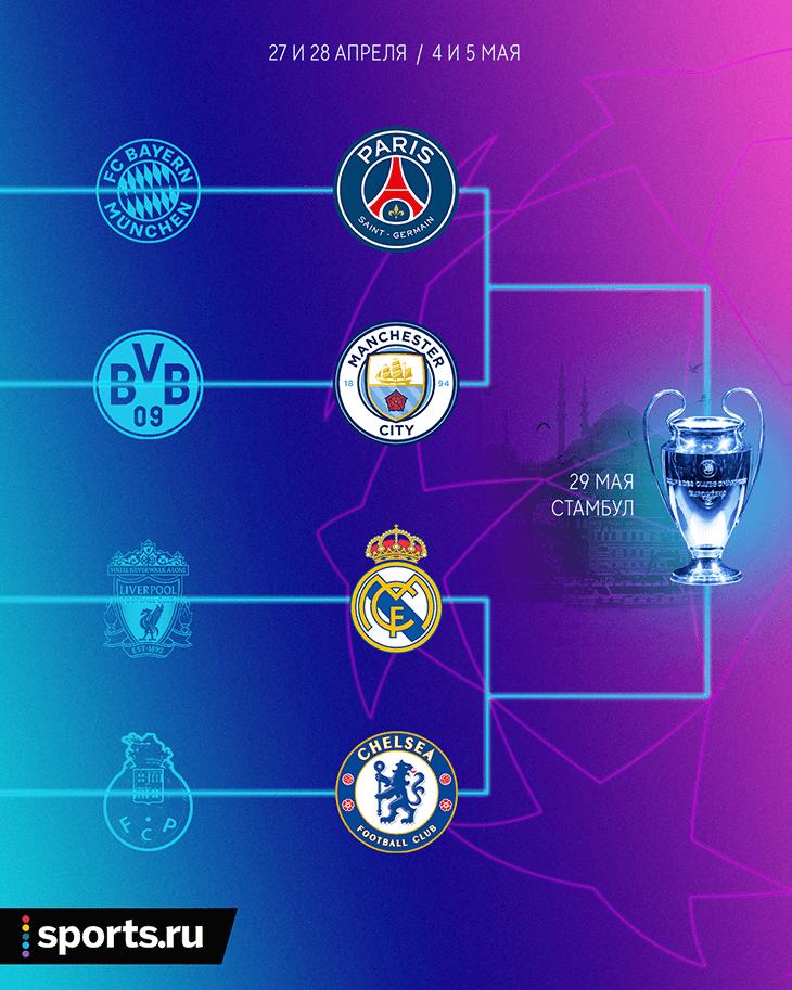 Вот какими будут полуфиналы Лиги чемпионов: «ПСЖ», «Реал», «Сити» и «Челси». И кто теперь фаворит?