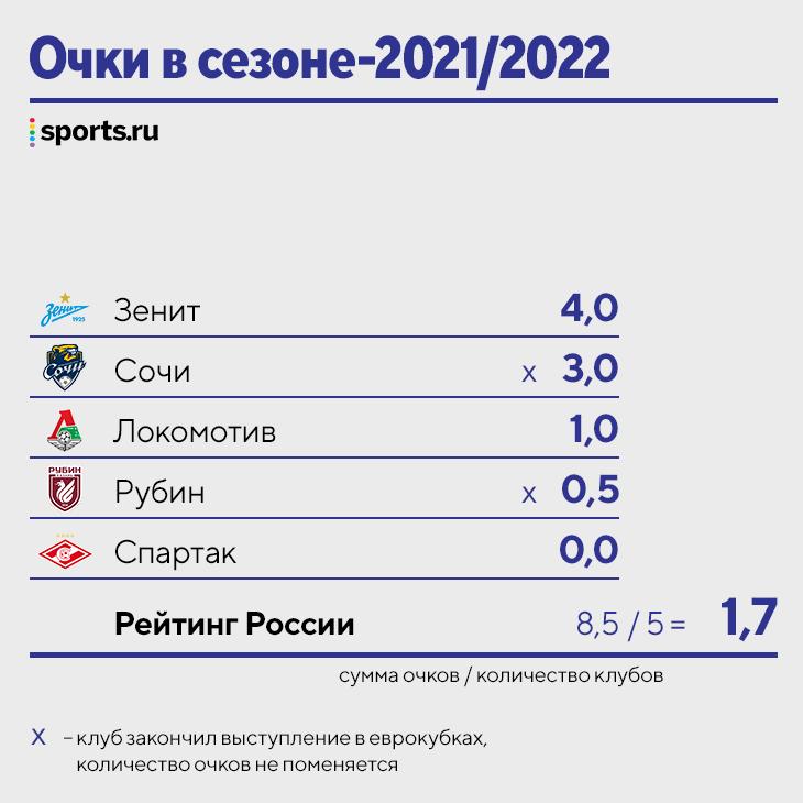 Главное о рейтинге УЕФА-2021/22: Россия начинала на уровне Андорры, «Локо» подтянул к Мальте и Литве