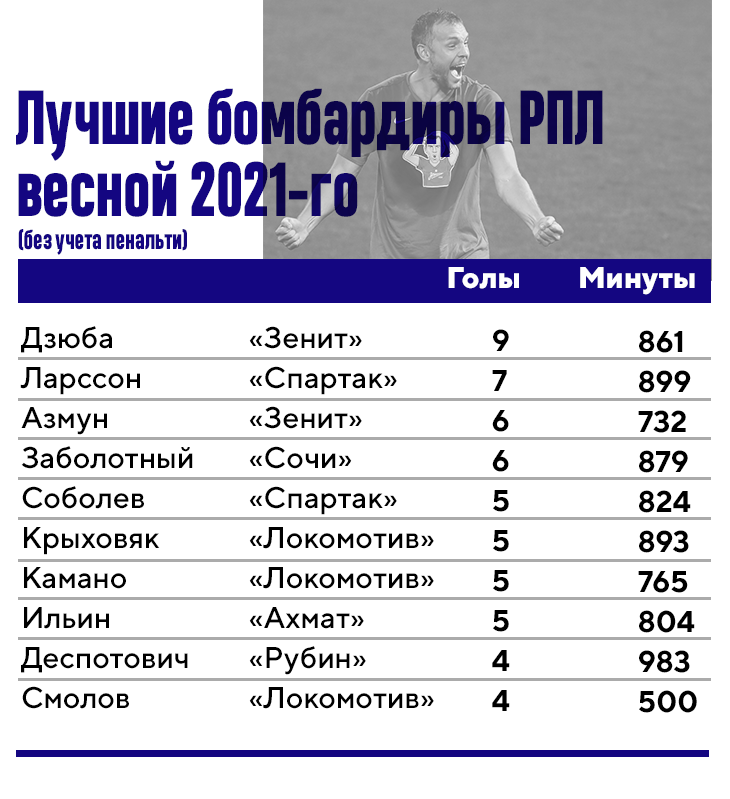 Крыховяк – по-прежнему топ РПЛ. При Николиче он успевал везде, но пока есть вопросы по роли в «Краснодаре»