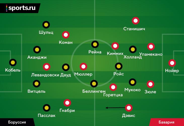 Суперкубок Германии игрался на космических скоростях: «Дортмунд» стал еще более заточен на Холанда, а «Бавария» разорвала фланг Пасслака