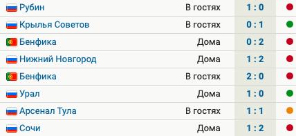 У Спартака 5 поражений в 8 матчах при Витории