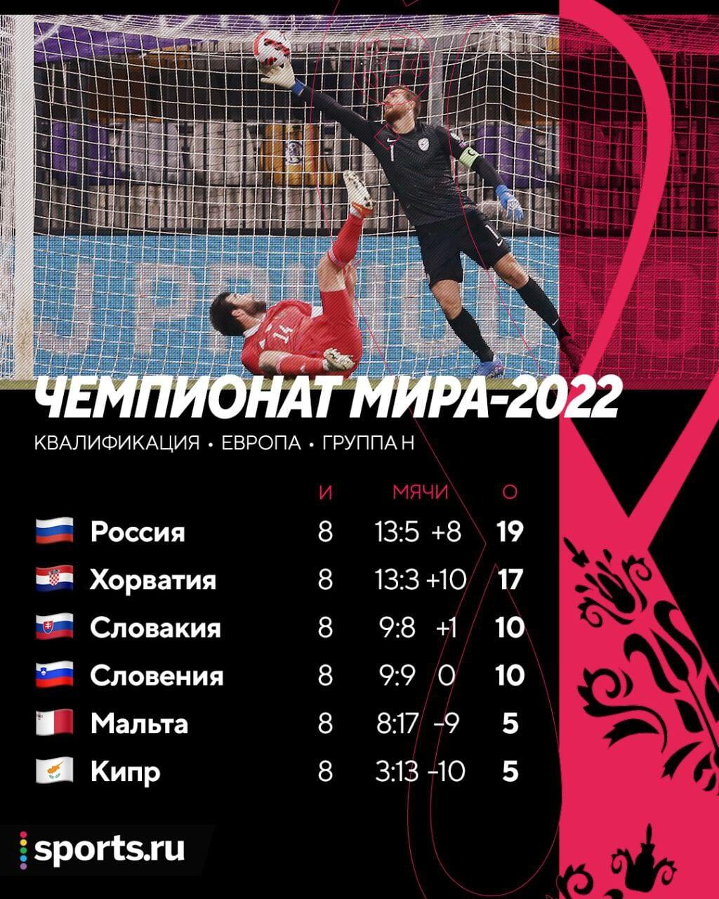 Россия –лидер группы! Мы уже минимум в стыках ЧМ-2022