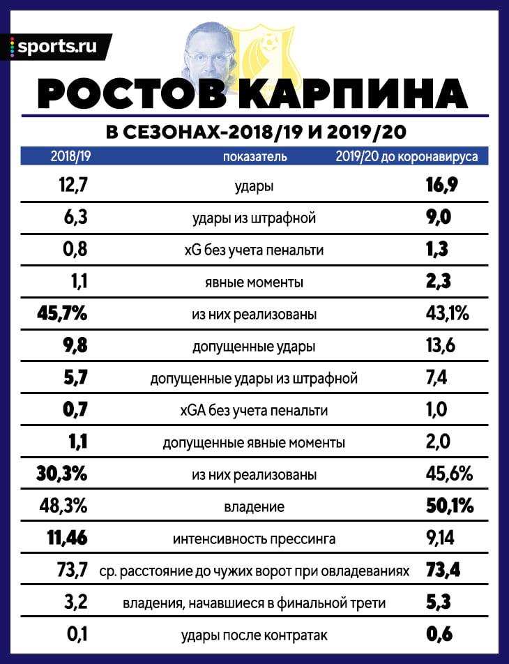 Карпин в «Ростове» – гибкость. Сначала надежная оборона, а с Еременко и Норманном – прессинг, владение и очень опасные контратаки