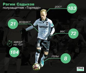 Колыванов - полузащитник Рагим Садыхов отправился на просмотр  в «Локомотив»