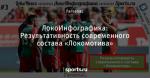 ЛокоИнфографика: Результативность современного состава «Локомотива»