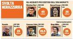 Массимо Моратти: Миллион, миллион, миллион за игроков - Tifoseria Nerazzurra Inter FC - Блоги - Sports.ru