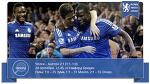 «Челси» 2-1 «Болтон». Как синие тестировали свой спорткар - Rows about Chelsea - Блоги - Sports.ru