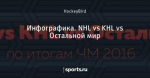 Инфографика. NHL vs KHL vs Остальной мир
