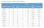 Статистика бомбардиров АПЛ в этом сезоне - Англия сегодня - Блоги - Sports.ru
