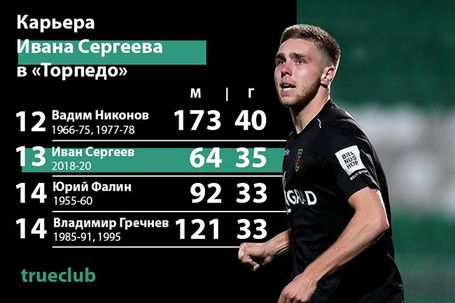 Карьера нападающего Торпедо Ивана Сергеева