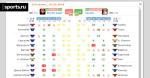 NHL H2H online: быстрое обновление результатов