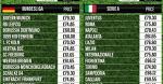 Цены на игровую форму в топ-5 европейских чемпионатах