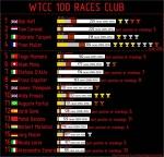 WTCC 100 races club - инфографика - WTCC for life - Блоги - Sports.ru