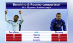 Saido Berahino vs Wayne Rooney - Англия сегодня - Блоги - Sports.ru