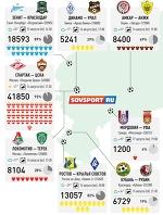 41850 зрителей на дерби «Спартак» — ЦСКА» и другие цифры посещаемости 5-го тура РФПЛ