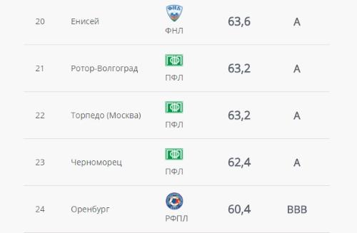Зенит, Торпедо, ПФЛ Россия, Локомотив, Олимп-ФНЛ, премьер-лига Россия, ЦСКА
