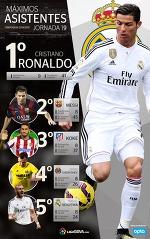 От Черышева до Роналду: лучшие ассистенты Примеры прямо сейчас - Испания сегодня - Блоги - Sports.ru