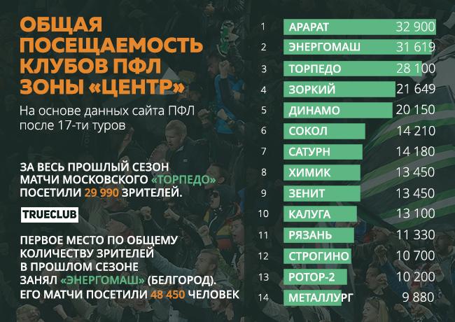 Еленцева введена всостав совета начальников ФК «Торпедо»