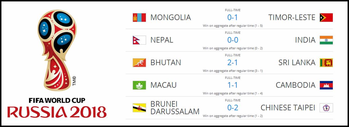 Мира азия чемпионат 2018 квалификация