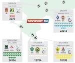 24956 зрителей на матче «Краснодар» — «Спартак» и другие факты о посещаемости 2-го тура РФПЛ