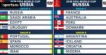 Чемпионат Мира 2018: превью групп A, B, C и D