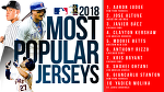 AARON JUDGE WRAPS UP SOPHOMORE SEASON WITH MLB'S MOST POPULAR PLAYER JERSEY