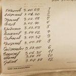 """Бобслей_Russia🇷🇺 on Instagram: """"📣Для всех не равнодушных людей к бобслею❗️❗️❗️ С 19-20 октября на трассе «Санки» в Красной Поляне проходили контрольные тренировки среди…"""""""