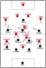 Man Utd's tactical problems against Sevilla