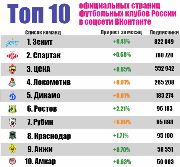 пятом столбике рейтинг клубов москвы по популярности 2016 Нико пляж чистый